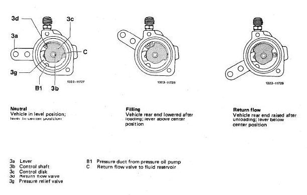 W126 Self-leveling suspension adjustment